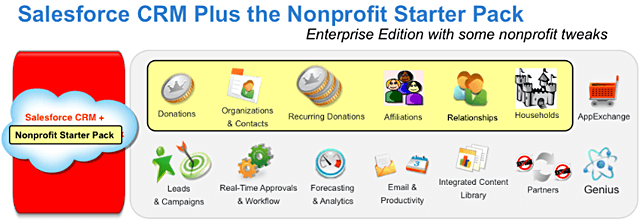 Which Edition of Salesforce Donation is Right for Me?
