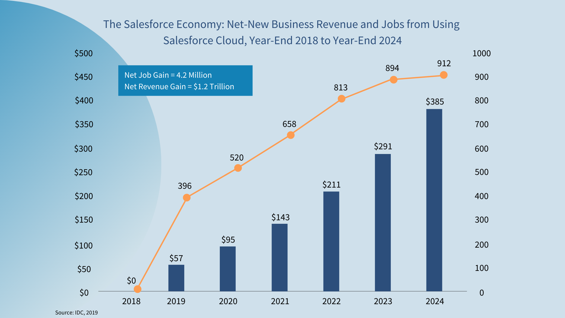 The Salesforce Economy: Net-New Business Revenue and Jobs from Using Salesforce Cloud, Year-End 2018 to Year-End 2024