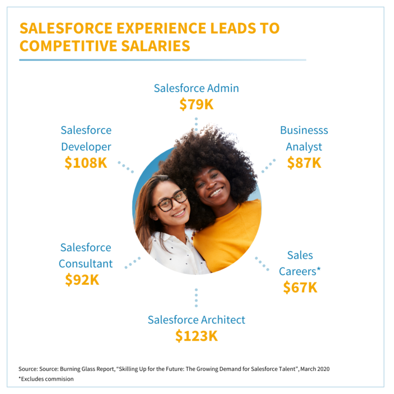 Talent for Good - Salesforce Expereince Leads to Competitive Salaries